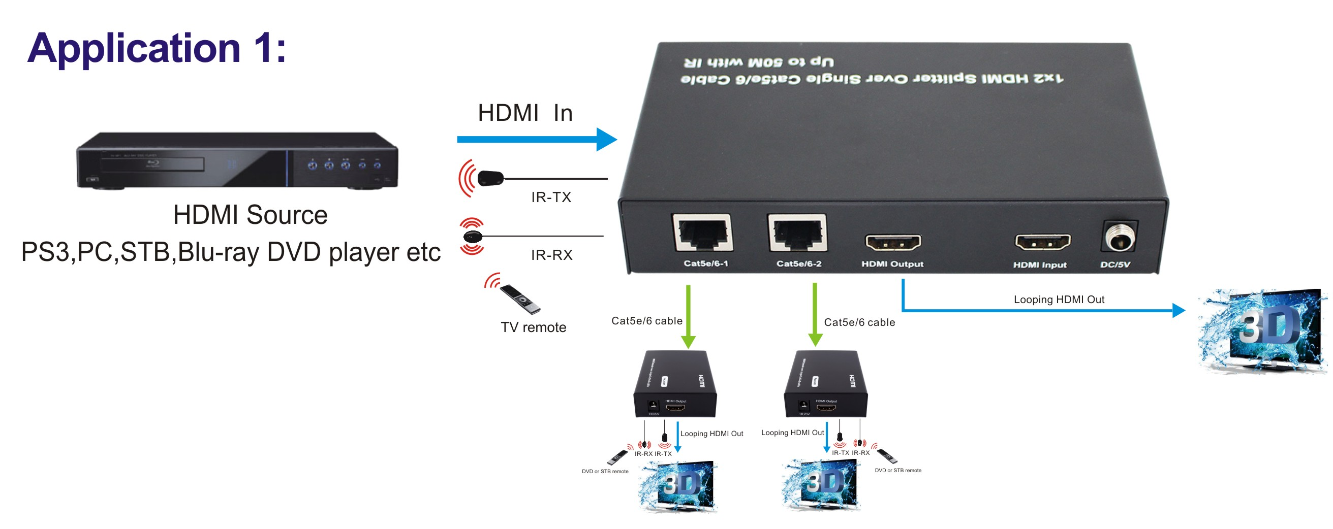 h4spc5l 4 way hdmi loop 50m over cat5 splitter cable tv splitter diagram