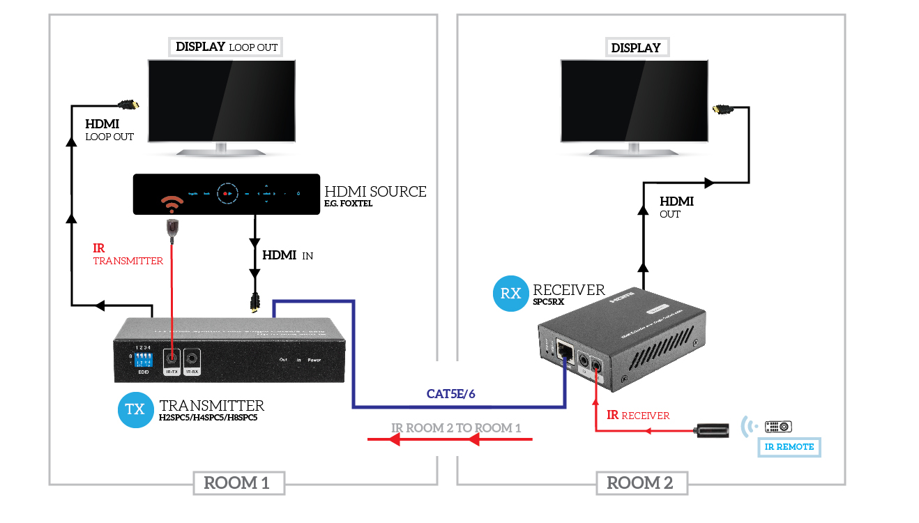 H2SPC5_H4SPC5_H8SPC5_SPC5RX_2017_withfoxtel pro2 h4spc5l 4 way hdmi over cat5 splitter hdmi loop 50m foxtel wiring diagram at crackthecode.co