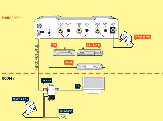 Rfmx3ir 3 Input Rf Modulator Pro2. Rfmx3ir 3 Input Rf Modulator. Wiring. Dvd Converter Wiring Diagram At Scoala.co