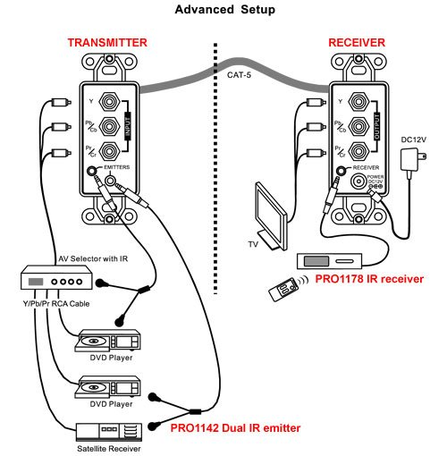 component  audio  u0026 ir over cat5 wallplate kit  up to 100m