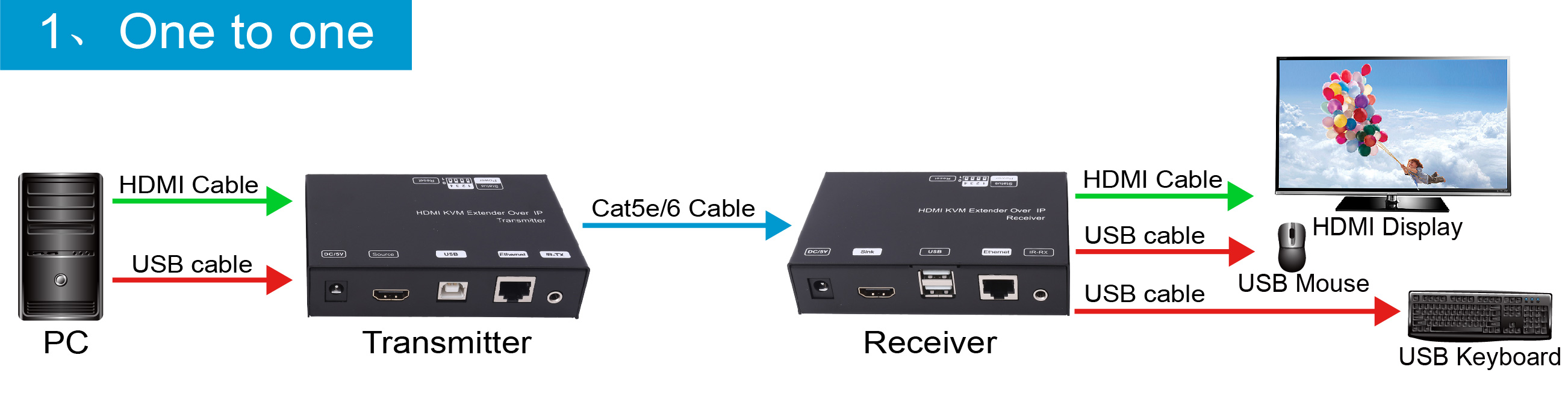 Hdmikvm Hdmi Usb Kvm Extender Over Ip Pro2 Cable Wiring Diagram