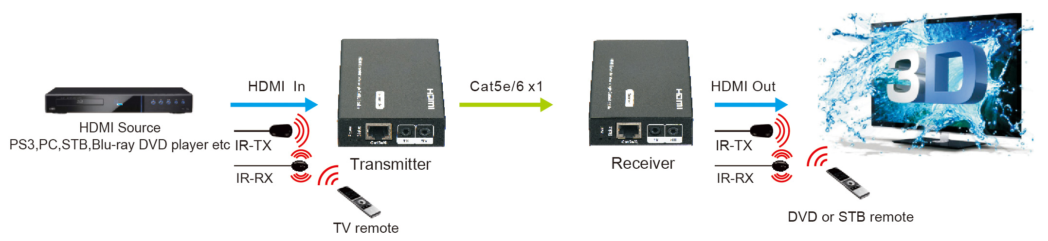 07351044_wiringdiagram pro2 hdc6edid hdmi over single cat6 extender with foxtel ir foxtel wiring diagram at crackthecode.co