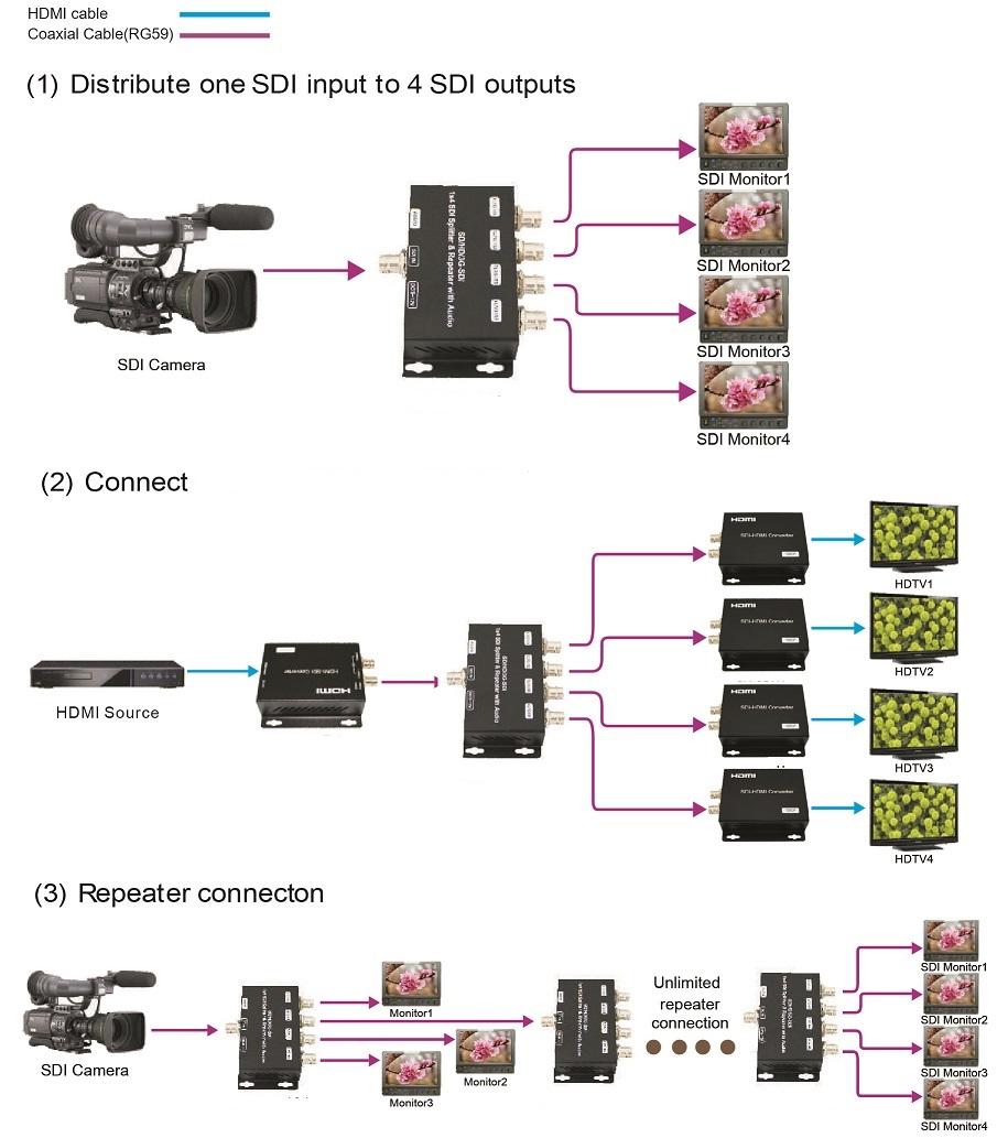 sdi4sp 3g hd sdi splitter repeater pro2. Black Bedroom Furniture Sets. Home Design Ideas