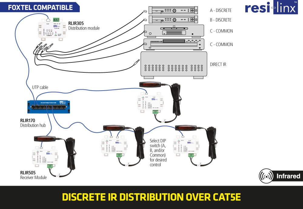 resilinx_02_ _IR_over_CAT5 resi linx rlir505 ir target & junction box foxtel compatible foxtel wiring diagram at crackthecode.co