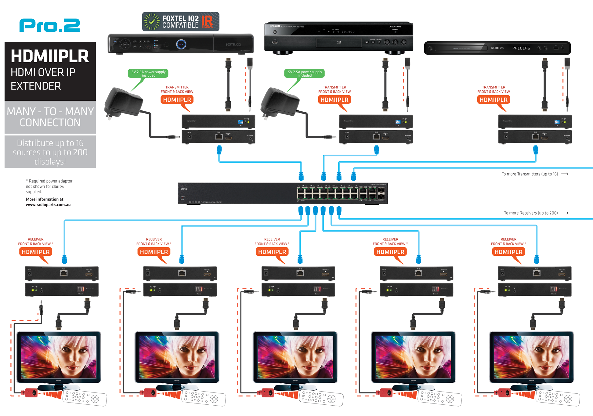 Hdmi Over Cat6 Wiring Diagram Library Straight Through Many To System