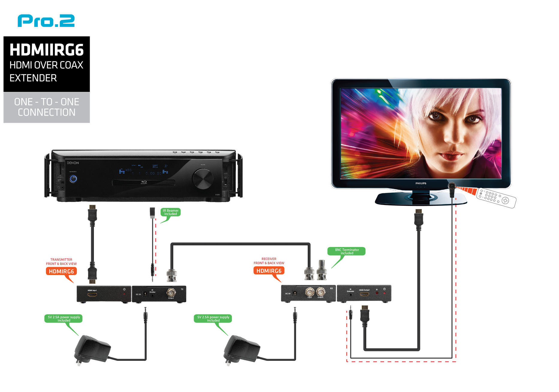Hdmirg6 Hdmi Over Single Coaxial With Ir Pro2 Connections Diagrams Connection
