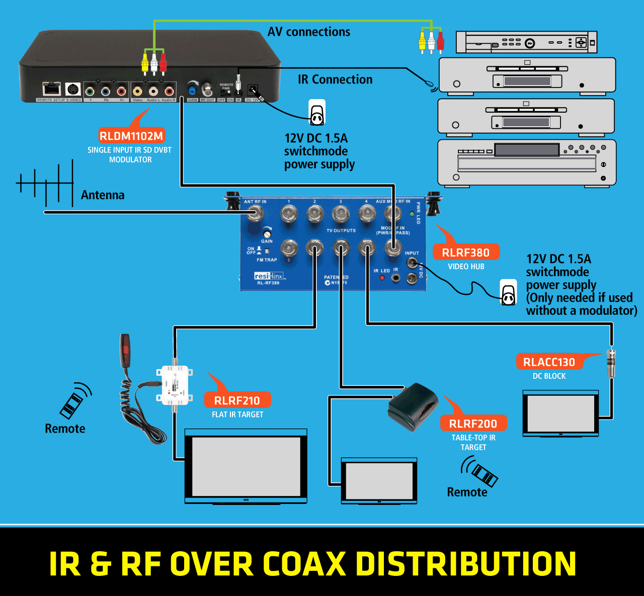 Resi Linx Rldm1102m Single Input Ir Dvbt Modulator Sd Digital Selector Switch Wiring Diagram Likewise Types Of Rotary Switches Connection